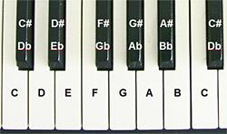 lär dig piano gratis